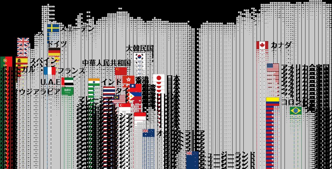主要輸出国